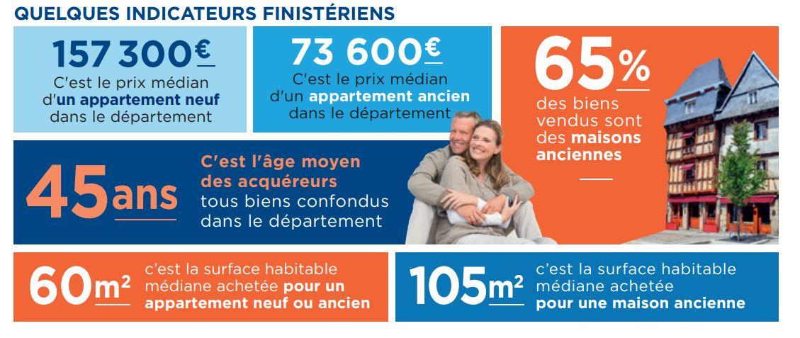 Immobilier à Brest : nouvelle hausse du nombre de ventes