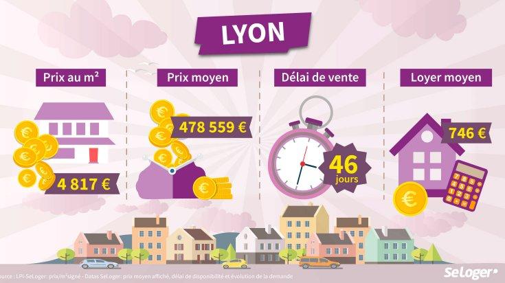 LYON : 4ème dans le TOP 10  des villes où investir